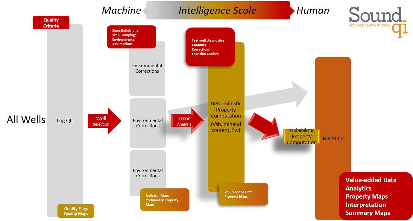 Machine and Human Intelligence Scale